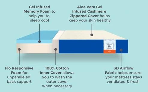 Flo ergo mattress review