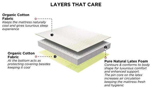 Duroflex Mattress Materials, Duroflex Mattress Review