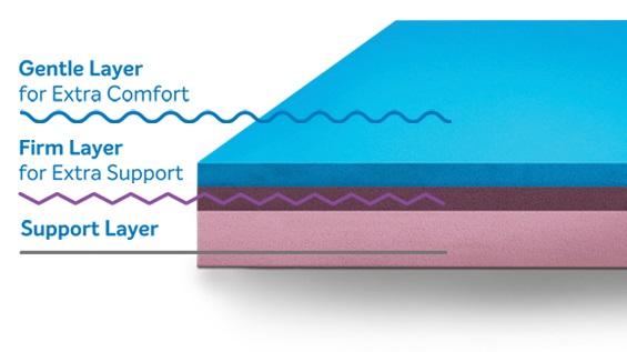 wakefit vs sleepwell mattress